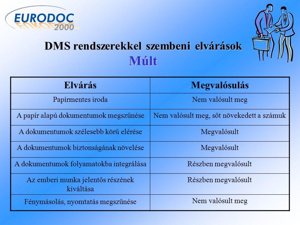 DMS rendszerekkel szembeni elvárások Jelen ElvárásMegvalósulás A papír alapú dokumentumok csökkenéseMegvalósítható Fénymásolás, nyomtatás csökkenéseMegvalósítható A dokumentumok kezelésnek átalakulás információkezeléssé Megvalósítható A dokumentumok bárhonnan történő elérhetősége, helyhez kötöttség megszüntetése Részben megvalósítható Mobil eszközök nagyobb mértékű támogatásaMegvalósítható Egyszerű kezelhetőségMegvalósítható Dinamikus funkcionalitásMegvalósítható Nagyobb mértékű szabványosításMegvalósítható