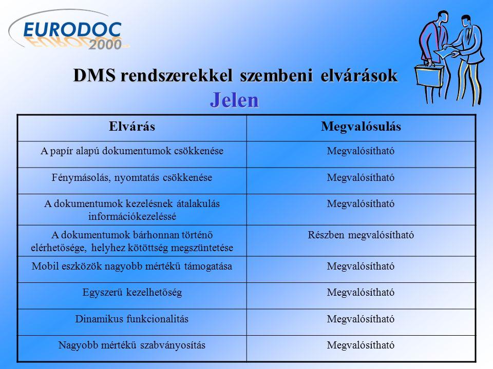 A jövő DMS rendszere Vízió Teljesen szabványos dokumentumkezelés Egyszerűbb, letisztultabb funkciók Könnyebb kezelhetőség Dinamikus funkcionalitás DMS funkciók szolgáltatásként való igénybe vétele Multimédiás és telekommunikációs integráció Nagyobb mobilitás Az internetes eszközök szélesebb körű alkalmazása A biztonság további növekedése A DMS átalakulása IMS-sé