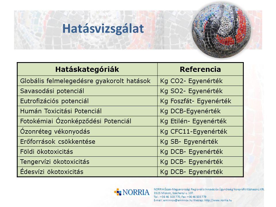 NORRIA Észak-Magyarországi Regionális Innovációs Ügynökség Nonprofit Közhasznú Kft.