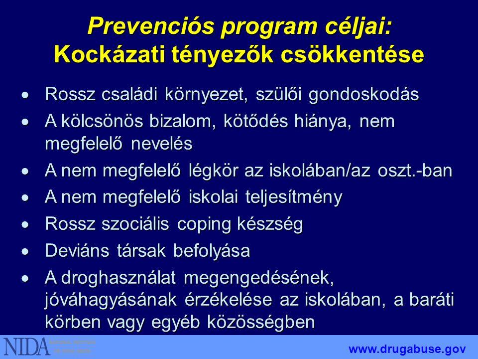 Figyelembe veszi a kulturális érzékenységet Prevenciós program céljai: A droghasználat minden formája elleni küzdelem www.drugabuse.gov