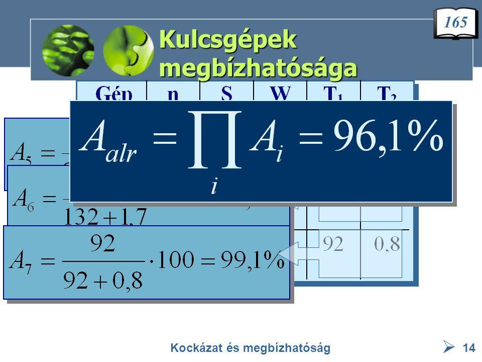  Tartalékolás Kockázat és megbízhatóság15 Működési idő eloszlása T 1 [óra] Javítási idő eloszlása T 2 [óra] Szórás [óra] Gép-1 Gép-4 Exponenciális 21.28 Normál 3.2 0.95 Exponenciális 47.62 Normál 2.61 0.87 166