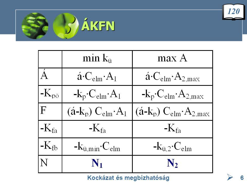  Döntési kritérium Kockázat és megbízhatóság7 f · (A max -A 1 ) t per,opt t per A(t per ) k ü (t per ) k ü,min A max t per,opt A1A1 k ü,2 (á-k p ) > A max < k ü,min 120