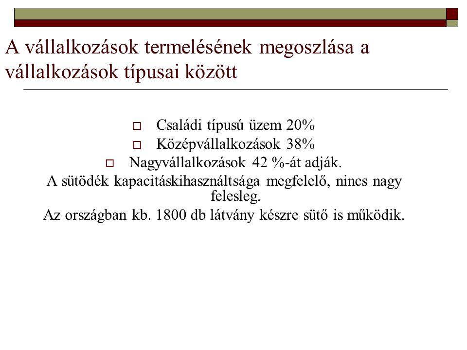 Termékszerkezet A kenyérfogyasztás: 73 kg/fő/év.