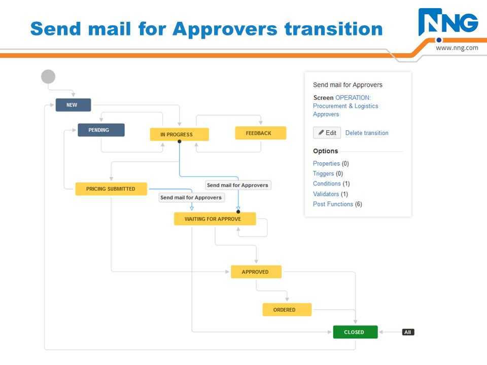 Send mail for Approvers Post Functions