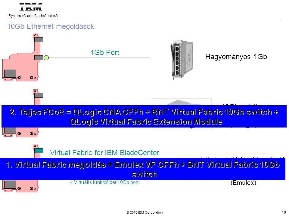 System x® and BladeCenter® © 2010 IBM Corporation 11 Scale out / distributed computing x3550 M3 x3650 M3 x3690 X5 Clusters, HPC, Virtualization, Web 2.0 & Cloud High density Large symmetrical multiprocessing (SMP ) x3850 X5 Cluster 1350 x3200 M3 x3100 Scale up / SMP computing x3755 iDataPlex BladeCenter S, E, H, T, HT HS12/22/22V LS22/42 JS12/22/23/43 QS21/22 x3350 dx360 M3 x3630 M3 x3620 M3 HX5 x3250 M3 x3400 M3 x3500 M3 System x és BladeCenter portfolió Új eX5 szerverek Új 1- & 2 utas szerverek