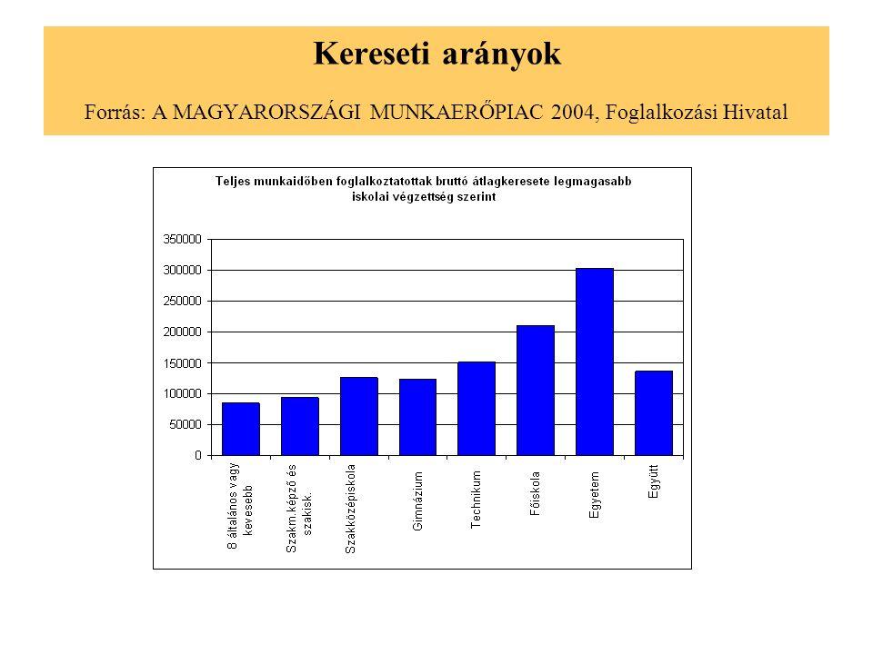 Továbbtanulási ambíciók Forrás: Végzős középiskolások, 2003