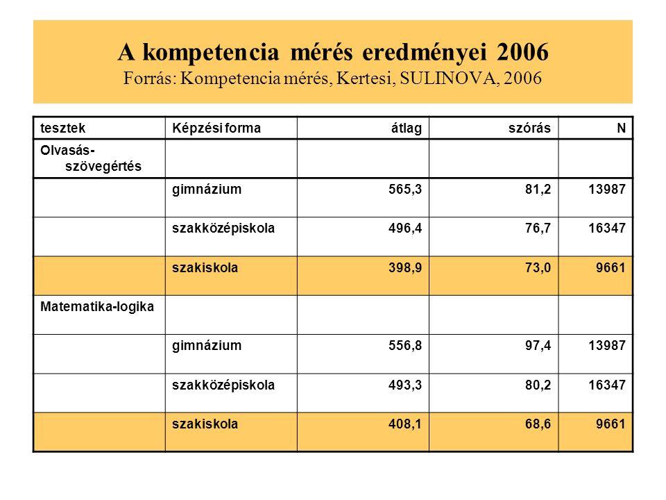 Milyen nyelvet tanult Forrás: Végzős középiskolások, 2003