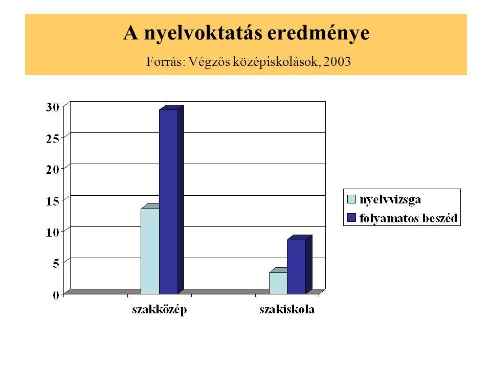 Számítógép használat Forrás: Végzős középiskolások, 2003