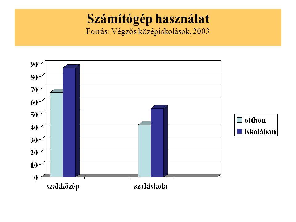 Internet használat Forrás: Végzős középiskolások, 2003