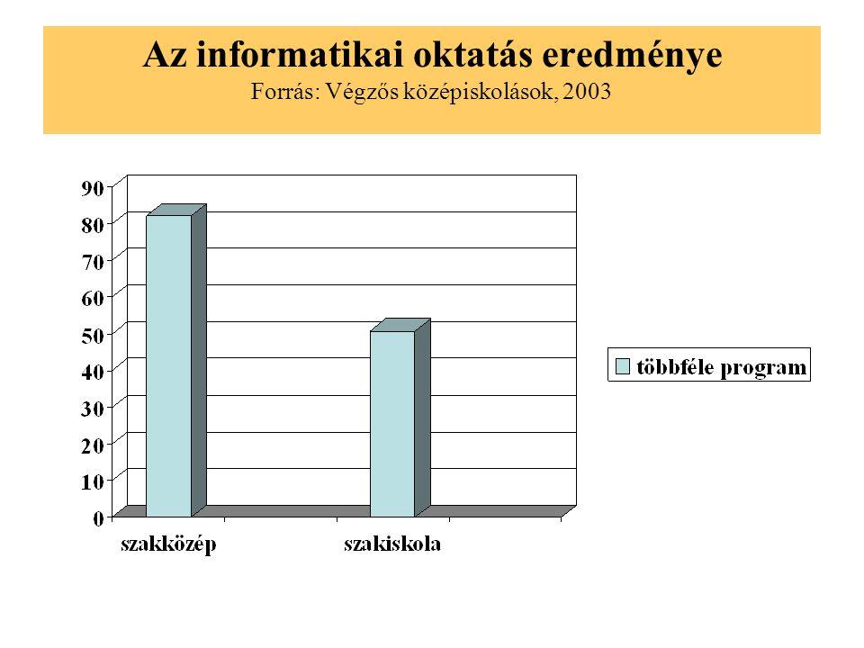 Hogyan döntene újra Forrás: Végzős középiskolások, 2003