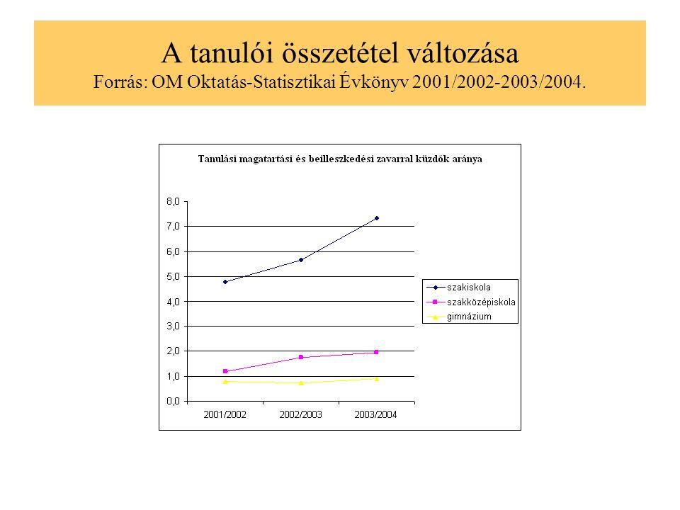 A szakiskolai tanulók összetételének romlása a szakmai tanárok szerint OI, 2002, 10.