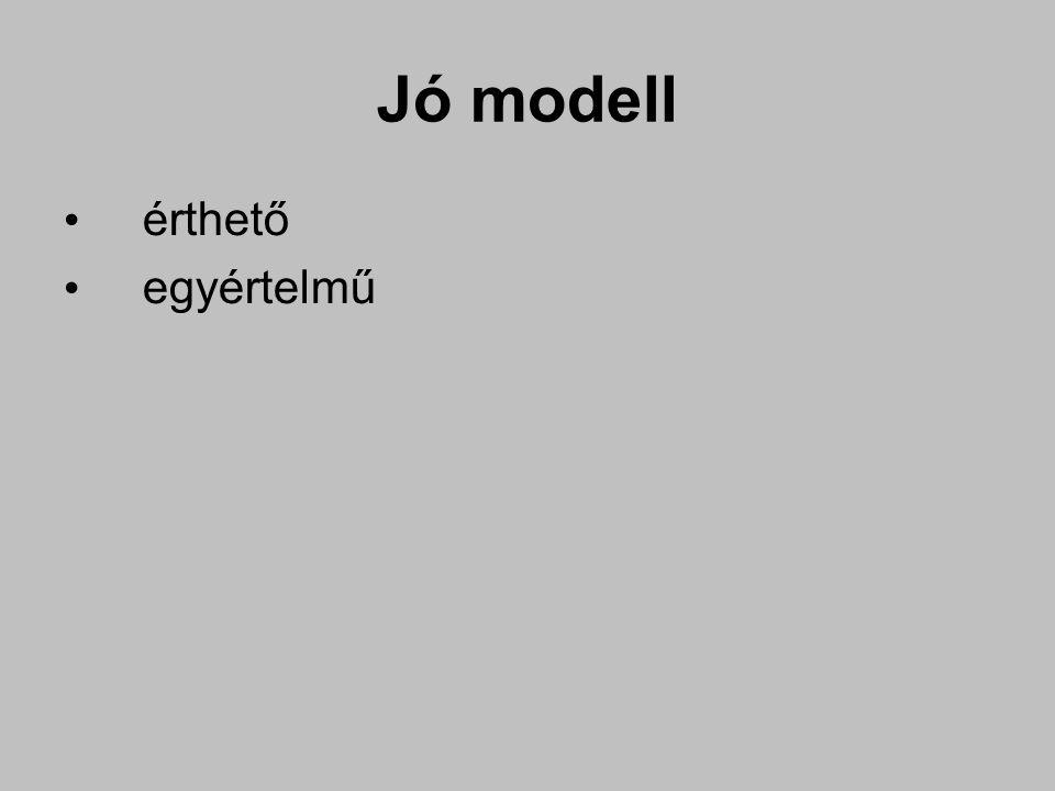 Jó modell érthető egyértelmű valósághű teljes minimális