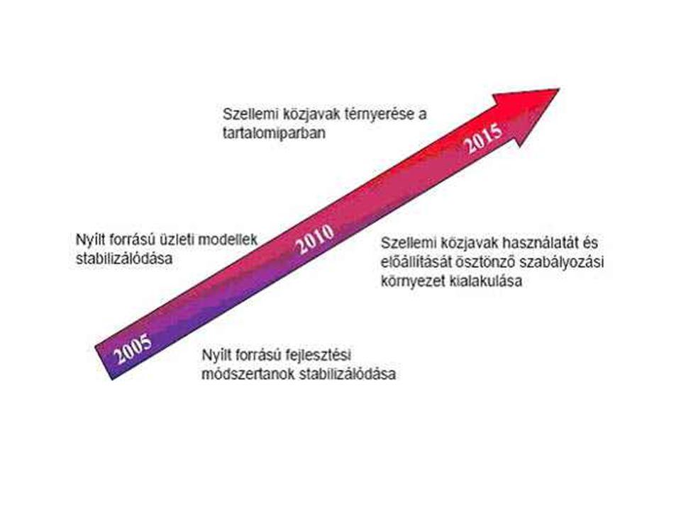 Rátai Balázs és Szemes Balázs Szellemi közjavak ( open source ) - a nyílt forrású szellemi alkotások jövője - www.nhit-it3.hu