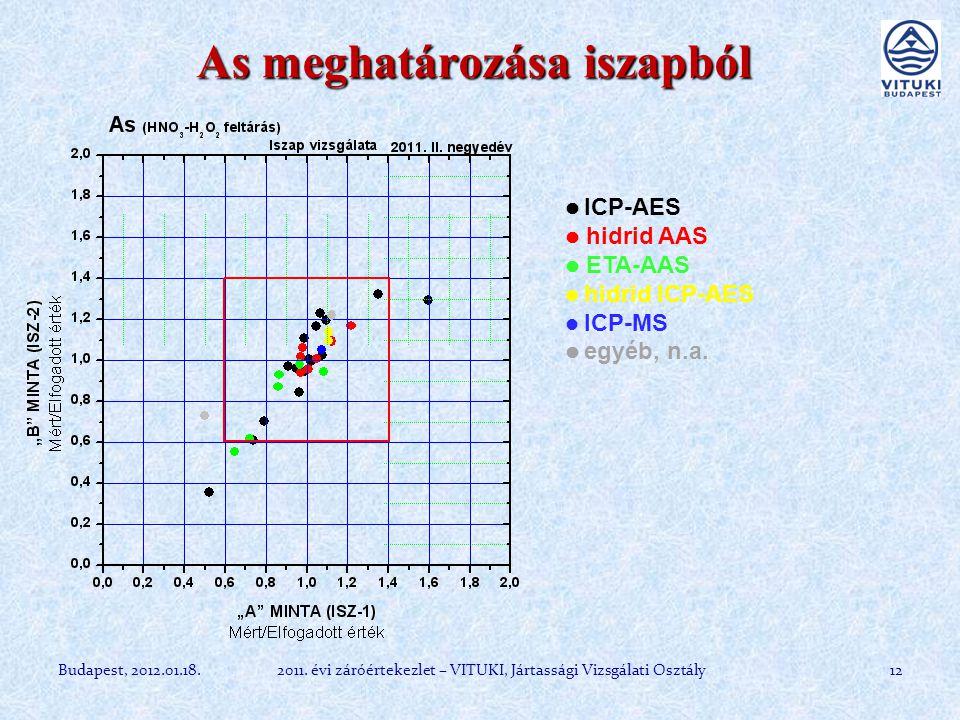 B meghatározása iszapból 13Budapest, 2012.01.18.2011.