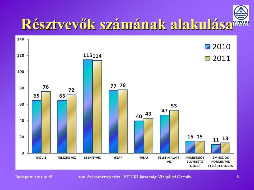 Vizsgált komponensek száma 7Budapest, 2012.01.18.2011.