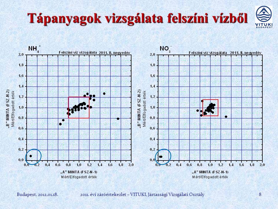 Szulfátion meghatározása felszíni vízből 9 Mértékegység: mg/dm 3 Résztvevők száma A minta medián B minta medián spektrofotometria (manuális) 2132,349,0 ionkromatográfia 1027,748,6 gravimetria 632,451,5 titrimetria 434,947,7 spektrofotometria (FIA) 227,947,1 kapillár- elektroforézis 134,544,0 egyéb, n.a.