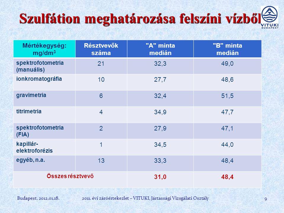 Mg meghatározása szennyvízből 10Budapest, 2012.01.18.2011.