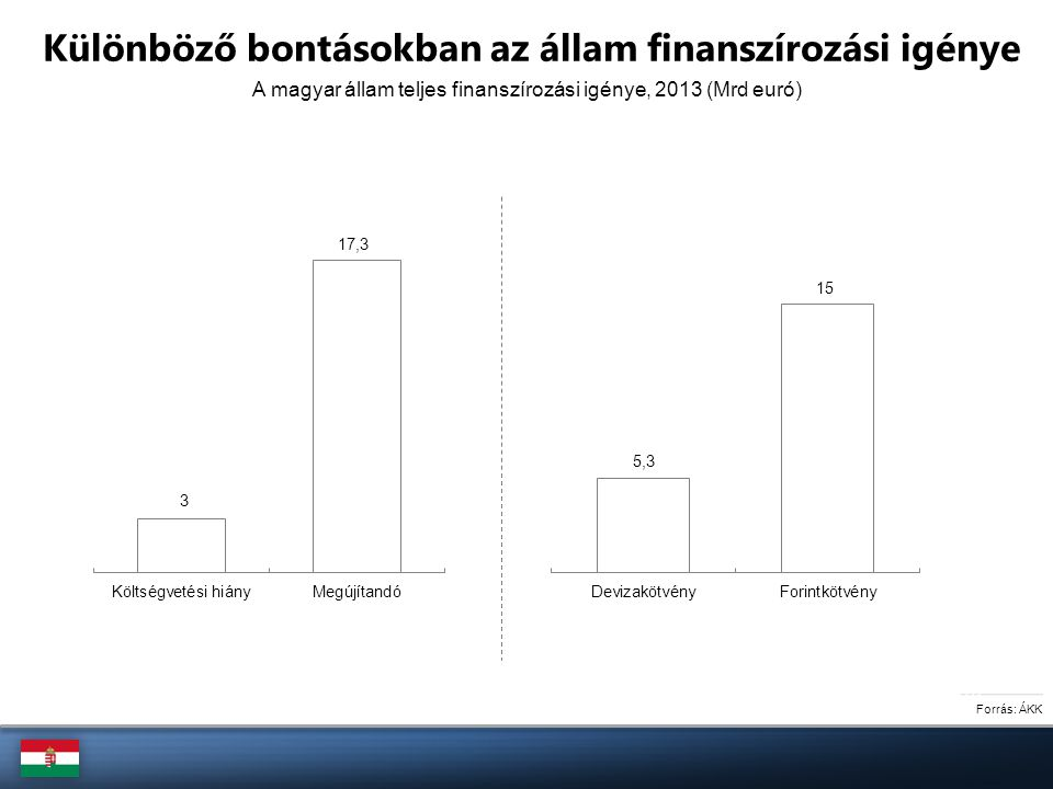 Az Európai Unió néhány tagállamának finanszírozási igénye, 2013 Forrás: Európai Bizottság GDP-arányos (%) Mrd euró Nemzetközi összevetésben magas Magyarország GDP-hez viszonyított finanszírozási igénye