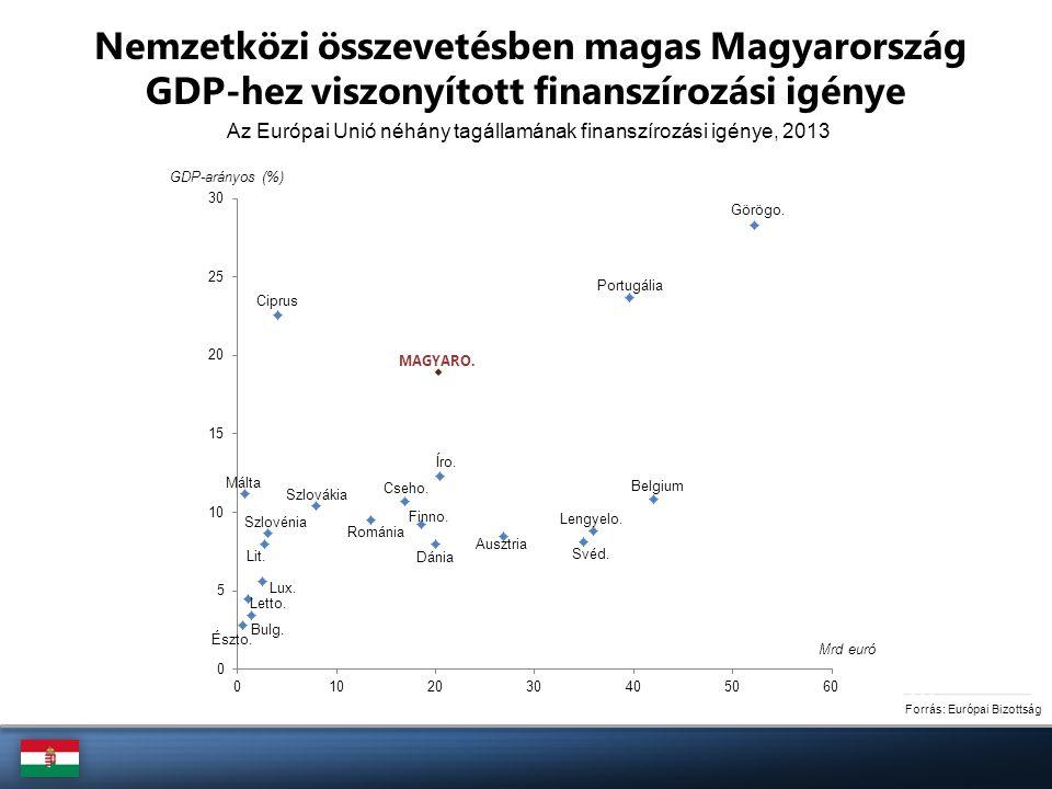 A devizakötvények visszafizetési kötelezettsége Forrás: ÁKK Piaci szereplők részére (Mrd euró) Nemzetközi szervezetek részére (Mrd euró)