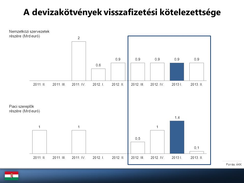 A magyar jegybanki alapkamat és a 3 havi állampapírhozam alakulása, 2010-2013 (%) Forrás: MNB, ÁKK A pozitív piaci hangulat fokozatosan jelent meg a csökkenő magyar hozamelvárásokban