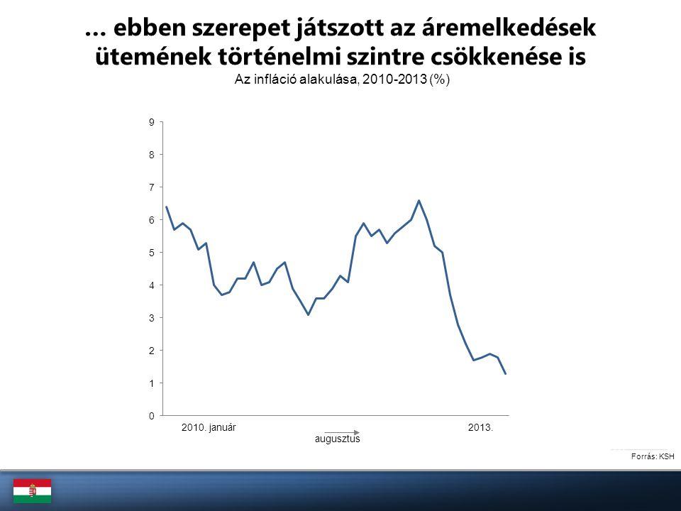 Forrás: ÁKK A devizakötvény-kibocsátások összevetése Kibocsátási összeg Futamidő Kamatozás Magyarország devizakötvényei, 2010 és 2013 2010.