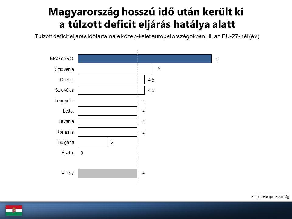 A strukturális egyenleg javulása 2011-14 között (%-pont) Komoly szerkezet-átalakító lépésekre volt szükség az ország fiskális helyzetének javítása érdekében Forrás: Európai Bizottság, NGM