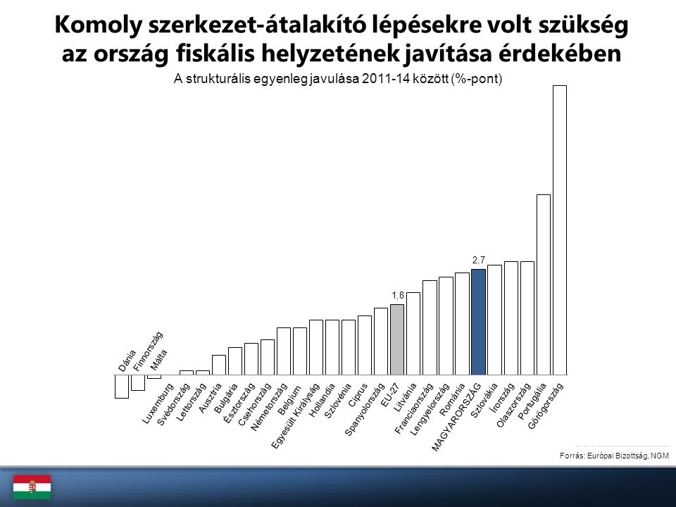 A drámai szintet elérő adósságráta elkezdett csökkenni Forrás: Eurostat Magyarország és az EU-27 bruttó államadóssága, 2000-2012 (GDP %-ában)