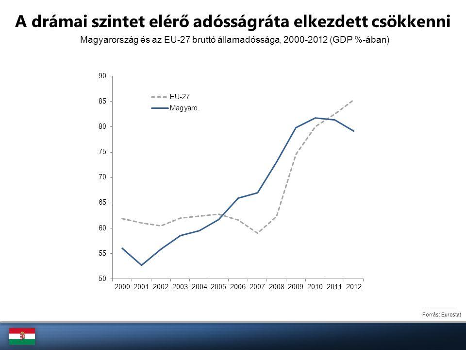 A külső egyensúly is szembetűnően javult Forrás: MNB Megjegyzés: A külső finanszírozási pozíció a folyó fizetési mérleg és a tőkemérleg együttes összege Szezonálisan igazított fizetési mérleg, 2005-2013 (GDP %-ában)
