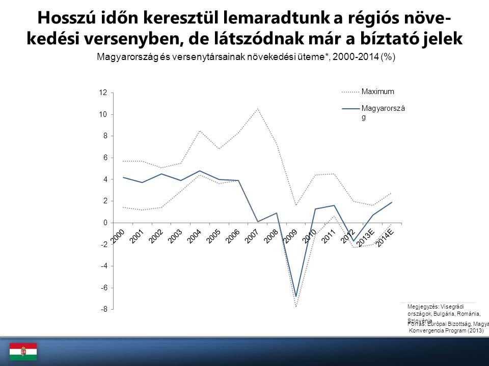 Növekedési ütem és a hitelezés viszonya, 2006-2012 Forrás: MNB A túlhitelezés jelentős szerepet játszott a növekedésben A PKI növekedési üteme azt mutatja, hogy mennyi a bankrendszer hozzájá- rulása a reál-GDP növekedési üteméhez