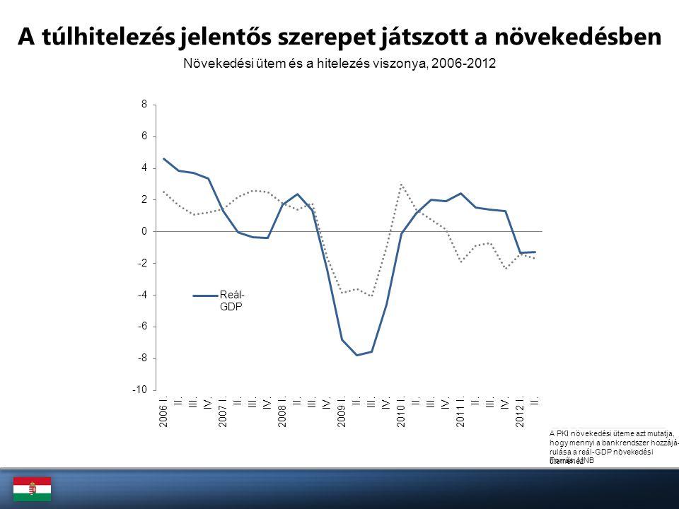 Forrás: MNB, Eurostat Mérlegalkalmazkodás folyamata lassan a végéhez ér, ami a beruházási ráta emelkedésének irányába mutat A hitel/betét mutató (%) Beruházási ráta (%)