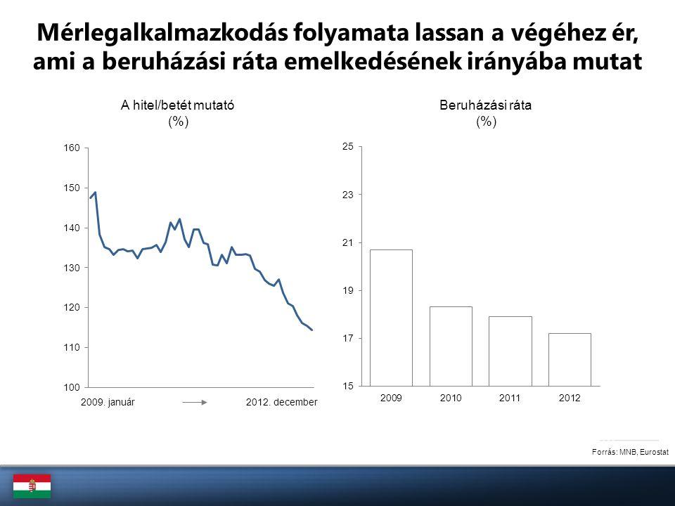 A foglalkoztatottak aránya a közép-kelet európai országokban, 2012 (%, 15-64) Forrás: Eurostat Bár a magyar foglalkoztatottsági ráta továbbra is az egyik legalacsonyabb az Európai Unióban …