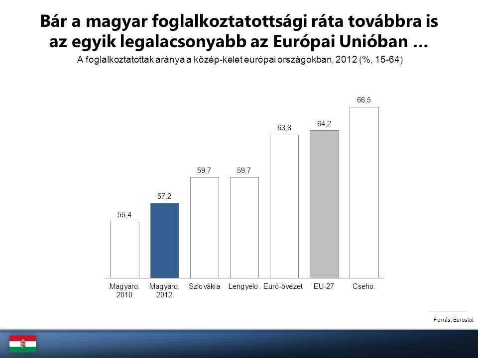 Forrás: KSH … a munkahelyek száma a válság ellenére bővül A foglalkoztatottak száma (15-74 korosztály, ezer fő) + 205 ezer fő + 65 ezer fő - 155 ezer fő + 155 ezer fő