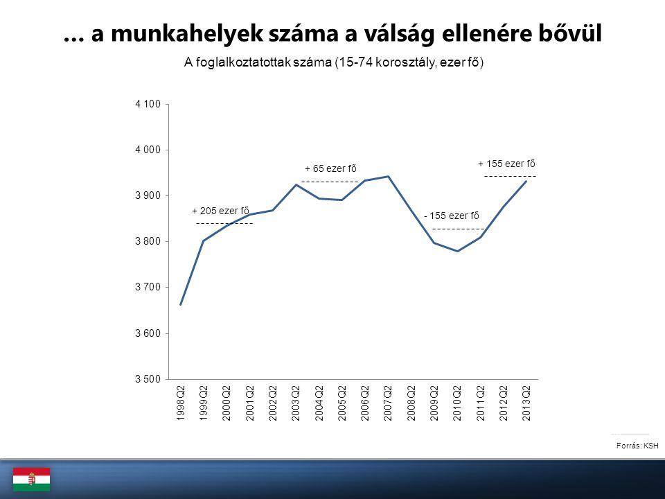 A foglalkoztatottság változása a 2010-es kormányváltást követően (15-74 korosztály, ezer fő) Forrás: KSH … és ez döntően a versenyszektorhoz kötődik