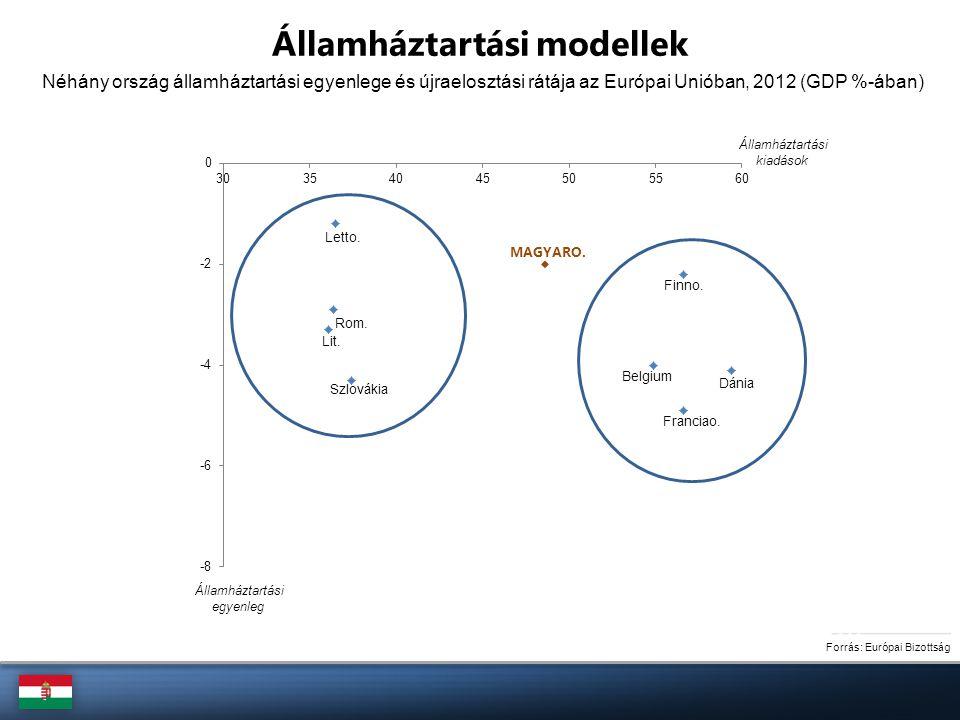 Forrás: Eurostat Demográfiai folyamatok 2010-ben 4 aktív korúra jutott egy idős 2030-ban 3 aktívra jut egy idős 2050-ben már csak 2 aktívra jut egy idős Magyarország esetében az aktív (15-64 éves) korosztály és a 65 év feletti korosztály aránya