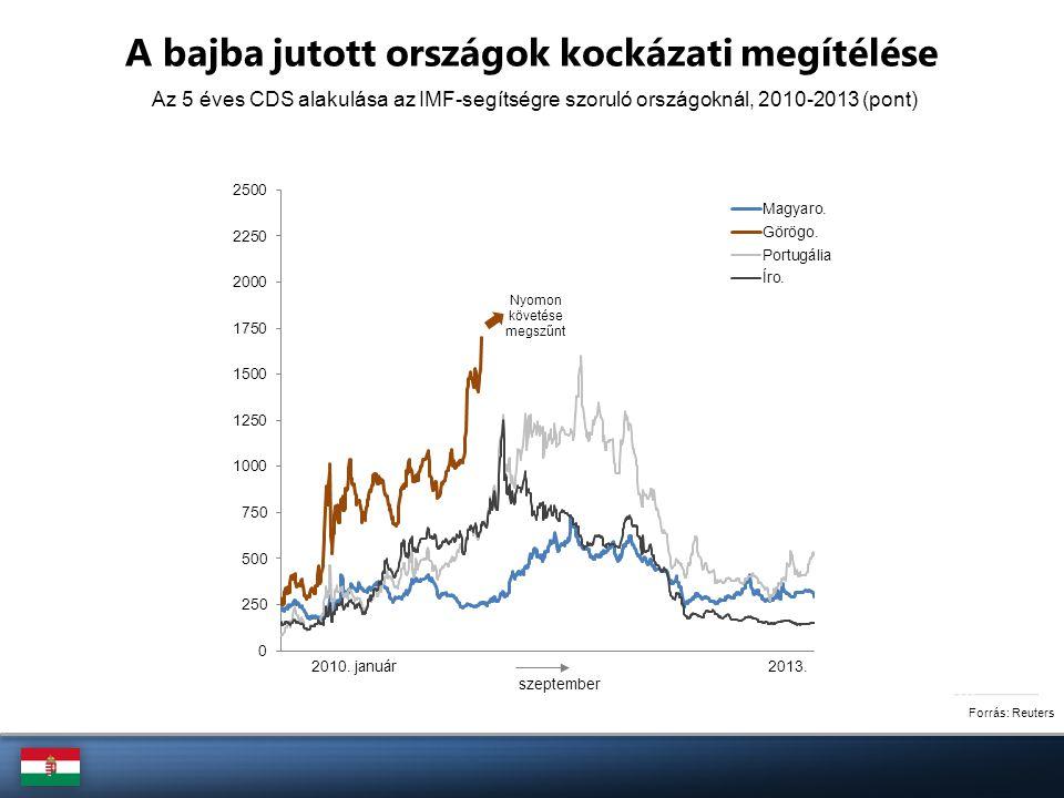 Portugália növekedési üteme és államháztartási folyamata, 2007-2013 (%; GDP %-ában) Forrás: Eurostat, Európai Bizottság Portugália nem tudott felzárkózási pályára állni
