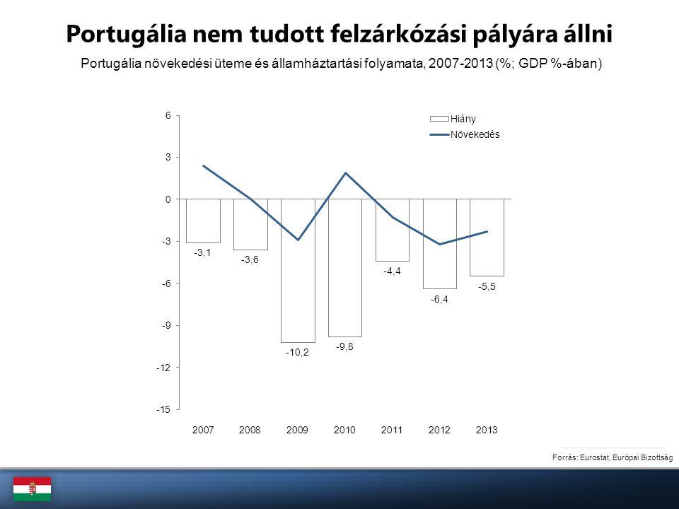 Forrás: Eurostat, Európai Bizottság Írország növekedése továbbra sem fenntartható Írország növekedési üteme és államháztartási folyamata, 2007-2013 (%; GDP %-ában)