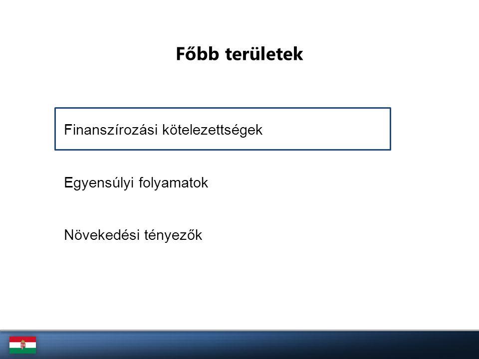 A magyar állam teljes finanszírozási igénye, 2013 (Mrd euró) Különböző bontásokban az állam finanszírozási igénye Forrás: ÁKK