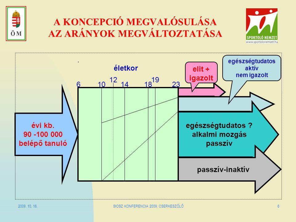 2009.10. 16.SIOSZ KONFERENCIA 2009. CSERKESZŐLŐ7 MI IS TÖRTÉNIK ?.