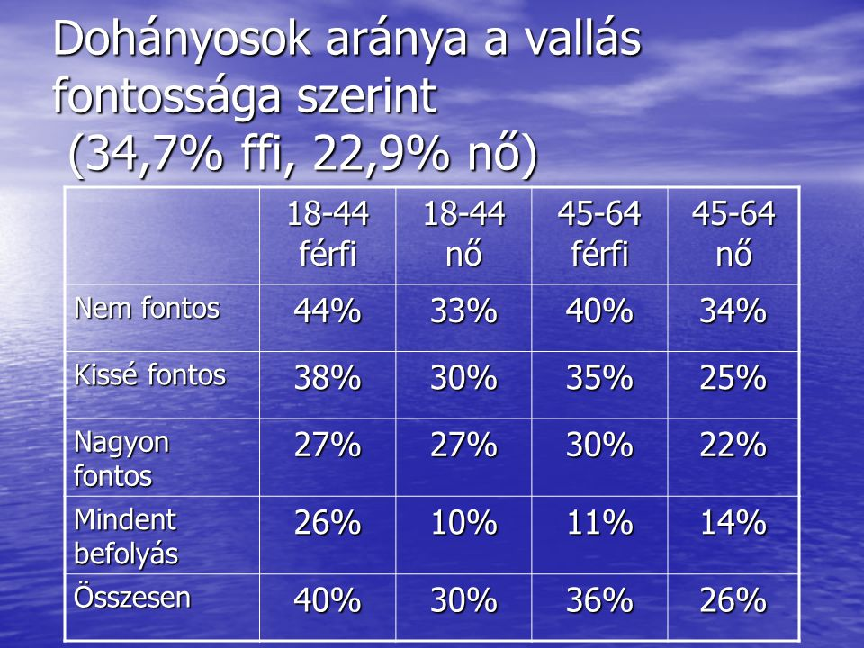 A napi cigarettaszám különbségei a vallás fontossága szerint 2002-ben a Hungarostudy 2002 alapján korrigálva nem, életkor és végzettség szerint (Sig 0,000 n: 5 913 F: 35,213 Átlag: 10,0)