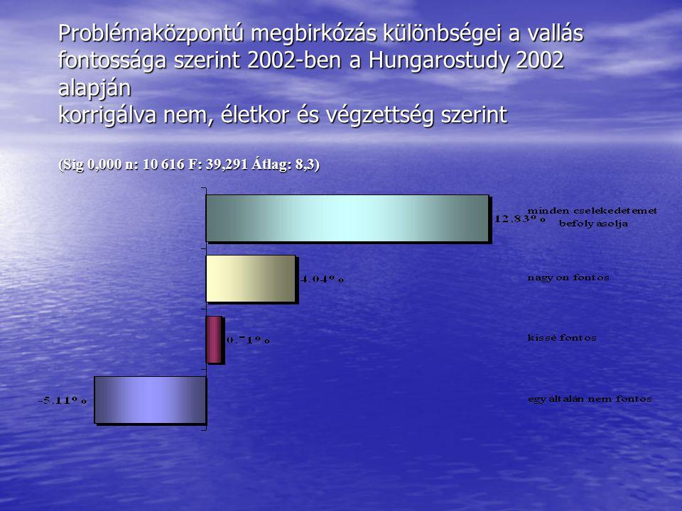 A tolerancia különbségei a vallás fontossága szerint 2002-ben a Hungarostudy 2002 alapján korrigálva nem és életkor szerint (Sig 0,018 n: 11 849 F: 3,364 Átlag: 2,33)