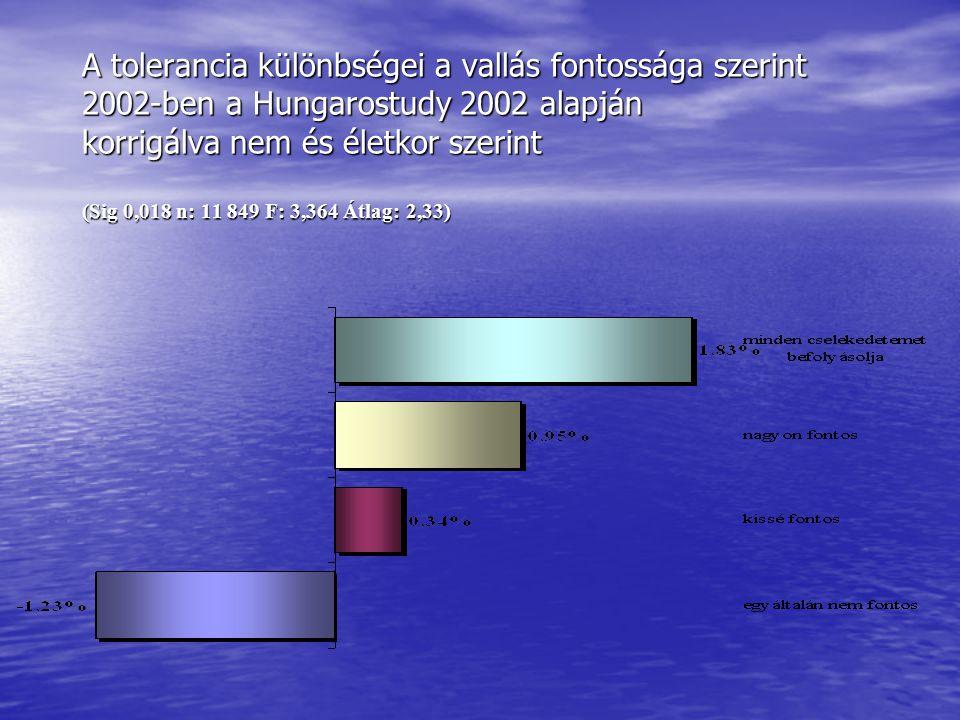• A Hungarostudy 2006 eredményei: