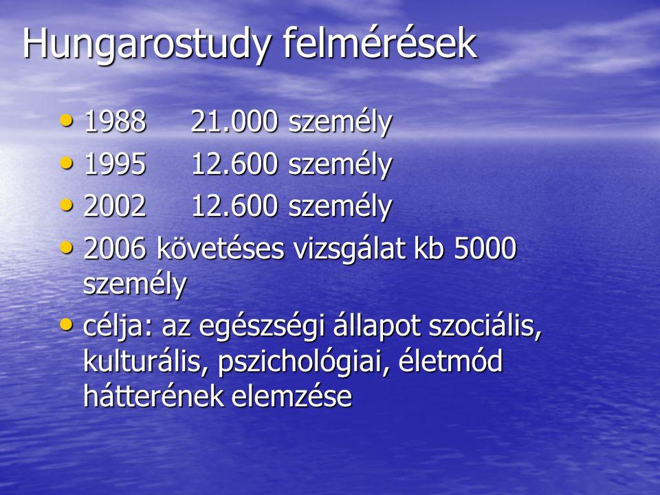 Vallásosság, spiritualitás a magyar népesség körében 1995-ben 31% mondta magát nem hivőnek, 19 % nem gyakorolja vallását, 18% a maga módján, 16% egyházában ritkán, 16% rendszeresen egyházában.
