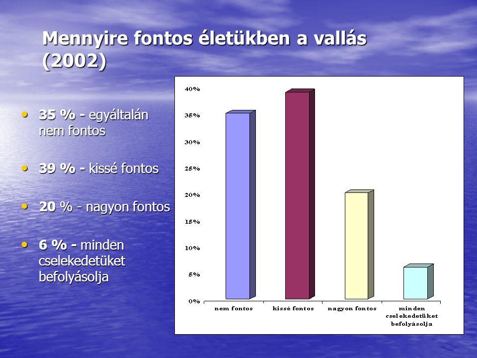 Nem hívők aránya (2002)