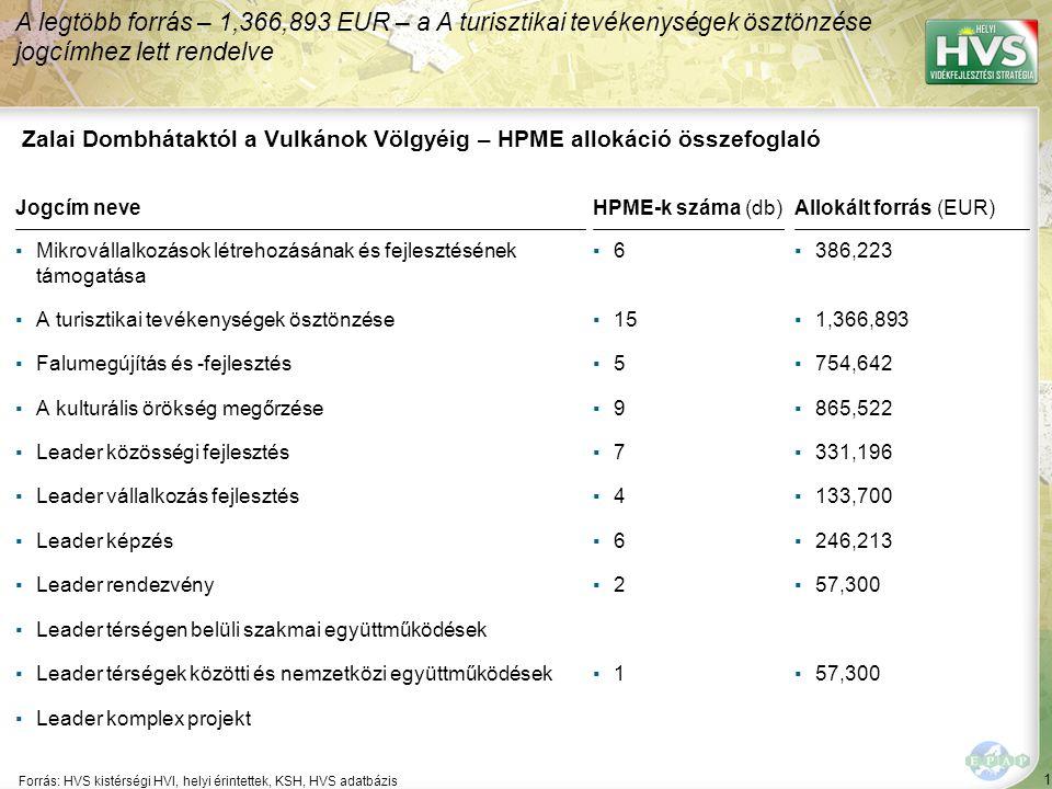 2 Forrás:HVS kistérségi HVI, helyi érintettek, HVS adatbázis Megoldási javaslatok 21/61 Kód: KD-63-SzF-1-07 Sorszám: 2866 A legtöbb megoldási javaslat a(z) ÚMVP - 4.