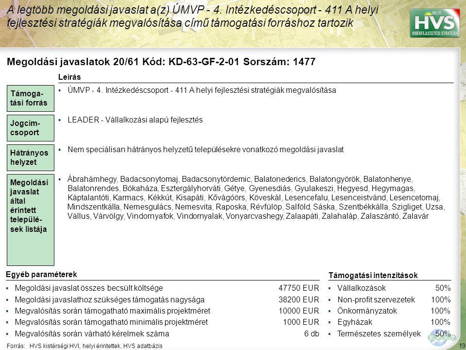 20 Forrás:HVS kistérségi HVI, helyi érintettek, HVS adatbázis Megoldási javaslatok 26/61 Kód: KD-63-SzF-2-04 Sorszám: 2168 A legtöbb megoldási javaslat a(z) ÚMVP - 4.