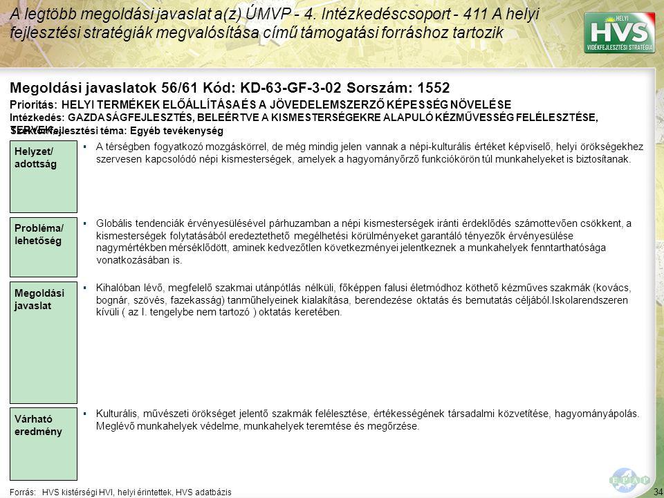 35 Forrás:HVS kistérségi HVI, helyi érintettek, HVS adatbázis A legtöbb megoldási javaslat a(z) ÚMVP - 4.