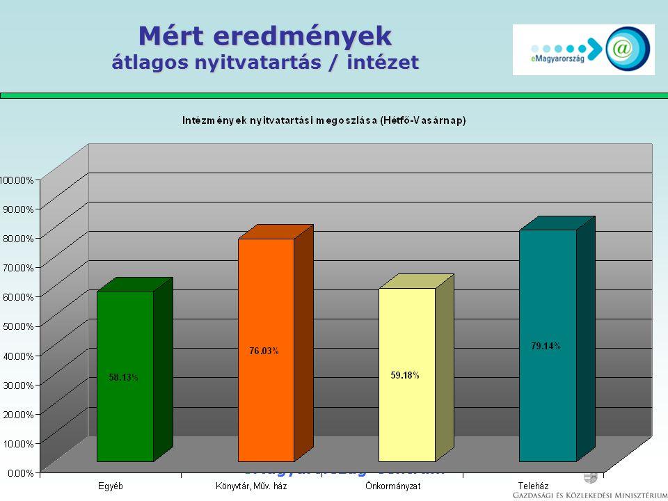 eMagyarország Centrum Mért eredmények látogatók átlagos száma/intézet