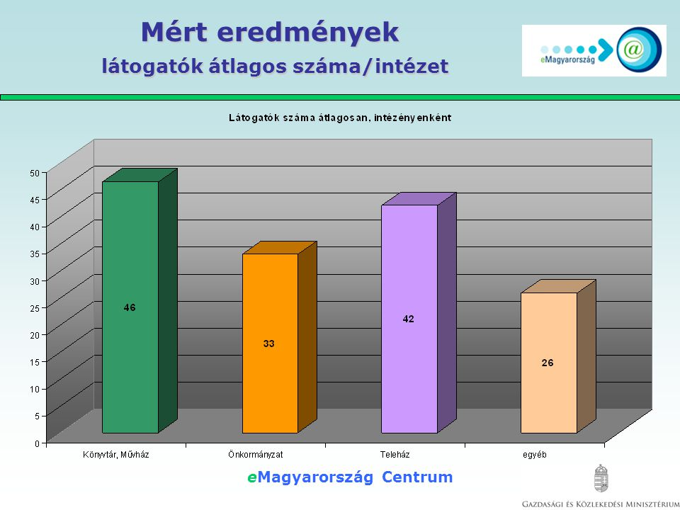 eMagyarország Centrum Mért eredmények eTanácsadói jelenlét / intézet