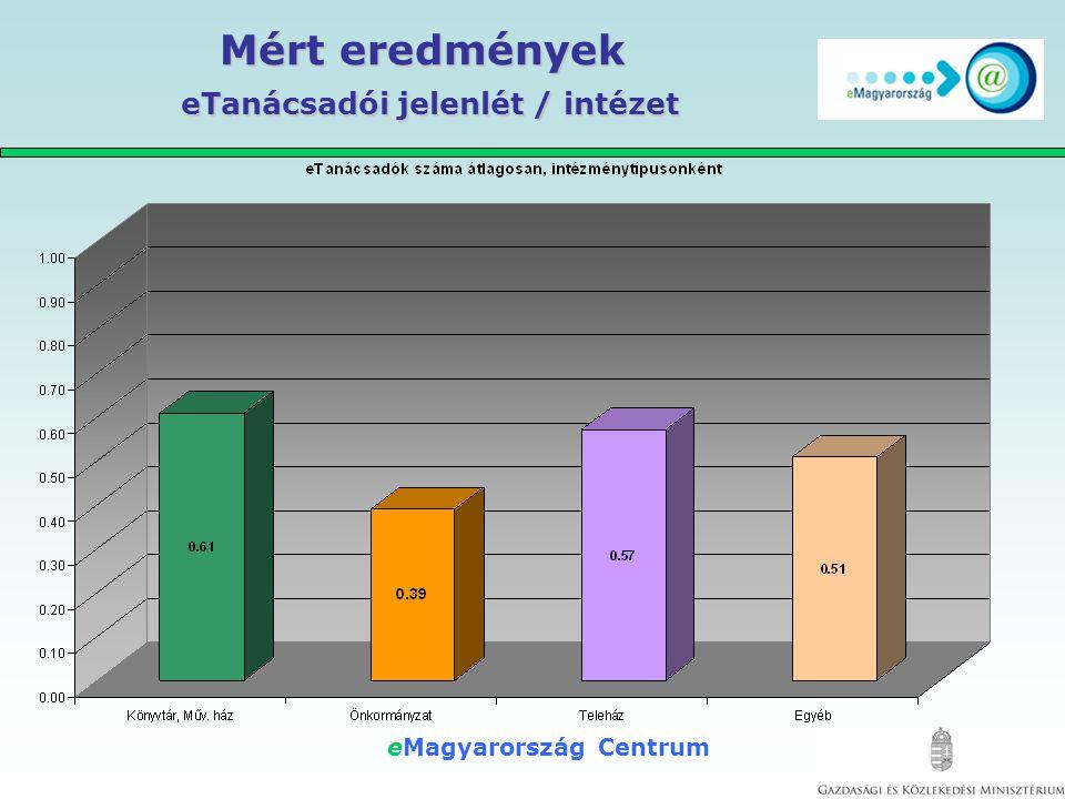 eMagyarország Centrum Mért eredmények lakossági oktatás végzése / intézet