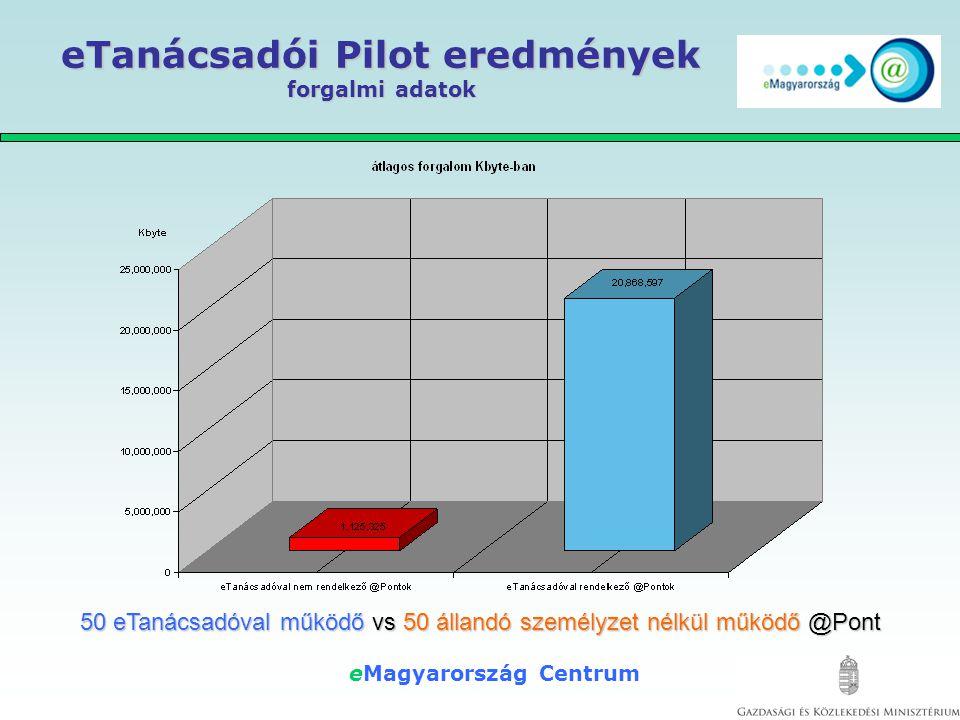 eMagyarország Centrum eTanácsadói Pilot eredmények átlagos működési idő 50 eTanácsadóval működő vs 50 állandó személyzet nélkül működő @Pont